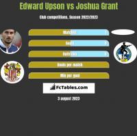 Edward Upson vs Joshua Grant h2h player stats