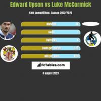 Edward Upson vs Luke McCormick h2h player stats