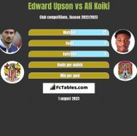 Edward Upson vs Ali Koiki h2h player stats