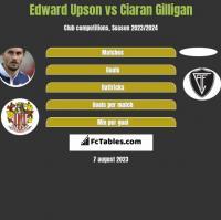 Edward Upson vs Ciaran Gilligan h2h player stats