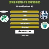Edwin Castro vs Chumbinho h2h player stats