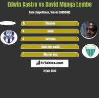 Edwin Castro vs David Manga Lembe h2h player stats