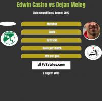 Edwin Castro vs Dejan Meleg h2h player stats