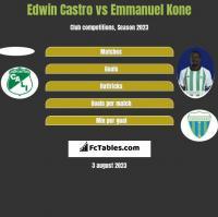 Edwin Castro vs Emmanuel Kone h2h player stats