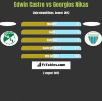 Edwin Castro vs Georgios Nikas h2h player stats