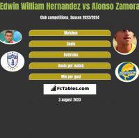 Edwin William Hernandez vs Alonso Zamora h2h player stats