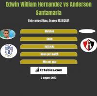 Edwin William Hernandez vs Anderson Santamaria h2h player stats