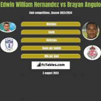 Edwin William Hernandez vs Brayan Angulo h2h player stats