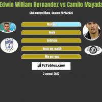 Edwin William Hernandez vs Camilo Mayada h2h player stats