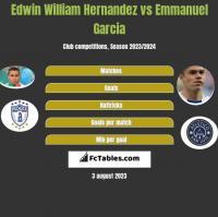 Edwin William Hernandez vs Emmanuel Garcia h2h player stats