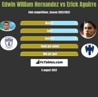 Edwin William Hernandez vs Erick Aguirre h2h player stats