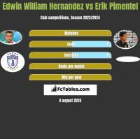 Edwin William Hernandez vs Erik Pimentel h2h player stats