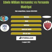 Edwin William Hernandez vs Fernando Madrigal h2h player stats