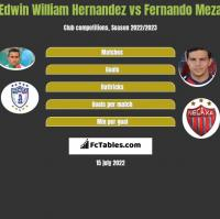 Edwin William Hernandez vs Fernando Meza h2h player stats