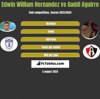 Edwin William Hernandez vs Gaddi Aguirre h2h player stats