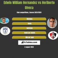 Edwin William Hernandez vs Heriberto Olvera h2h player stats
