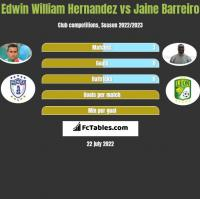 Edwin William Hernandez vs Jaine Barreiro h2h player stats