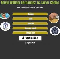 Edwin William Hernandez vs Javier Cortes h2h player stats
