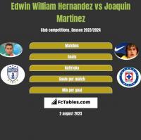 Edwin William Hernandez vs Joaquin Martinez h2h player stats