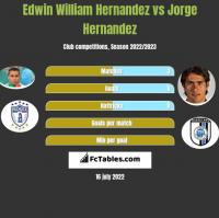 Edwin William Hernandez vs Jorge Hernandez h2h player stats