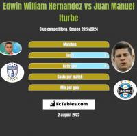 Edwin William Hernandez vs Juan Manuel Iturbe h2h player stats