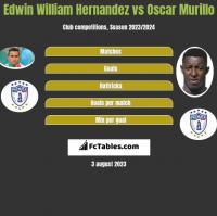 Edwin William Hernandez vs Oscar Murillo h2h player stats