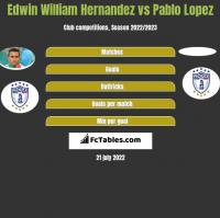 Edwin William Hernandez vs Pablo Lopez h2h player stats