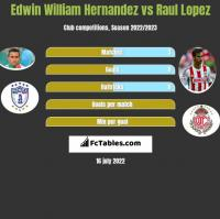 Edwin William Hernandez vs Raul Lopez h2h player stats