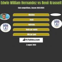 Edwin William Hernandez vs René Krasselt h2h player stats