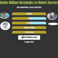Edwin William Hernandez vs Robert Herrera h2h player stats
