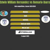 Edwin William Hernandez vs Romario Ibarra h2h player stats