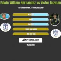 Edwin William Hernandez vs Victor Guzman h2h player stats