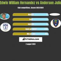 Edwin William Hernandez vs Anderson Julio h2h player stats