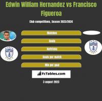 Edwin William Hernandez vs Francisco Figueroa h2h player stats