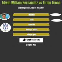 Edwin William Hernandez vs Efrain Orona h2h player stats