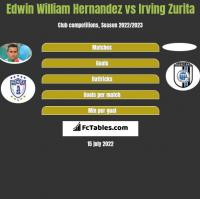 Edwin William Hernandez vs Irving Zurita h2h player stats