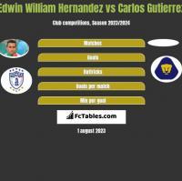 Edwin William Hernandez vs Carlos Gutierrez h2h player stats