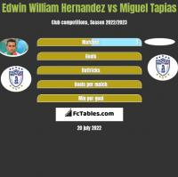 Edwin William Hernandez vs Miguel Tapias h2h player stats