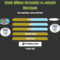Edwin William Hernandez vs Jahaziel Marchand h2h player stats