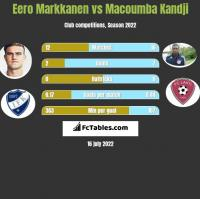 Eero Markkanen vs Macoumba Kandji h2h player stats