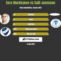 Eero Markkanen vs Salif Joensson h2h player stats