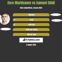 Eero Markkanen vs Samuel Chidi h2h player stats