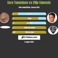 Eero Tamminen vs Filip Valencic h2h player stats