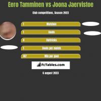 Eero Tamminen vs Joona Jaervistoe h2h player stats