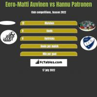 Eero-Matti Auvinen vs Hannu Patronen h2h player stats