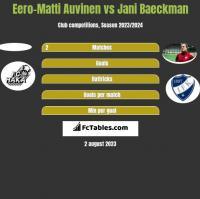 Eero-Matti Auvinen vs Jani Baeckman h2h player stats