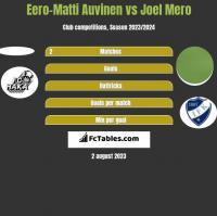 Eero-Matti Auvinen vs Joel Mero h2h player stats