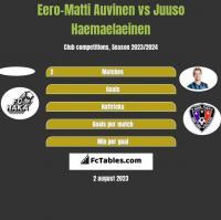 Eero-Matti Auvinen vs Juuso Haemaelaeinen h2h player stats