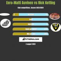 Eero-Matti Auvinen vs Rick Ketting h2h player stats
