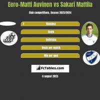 Eero-Matti Auvinen vs Sakari Mattila h2h player stats